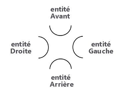Schematic designation of the human Aspects as arcs